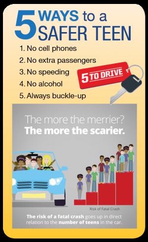 Five ways to a Safer Teen List