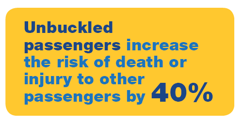 Buckled passengers increase the risk of death or injury to other passengers by 40%.