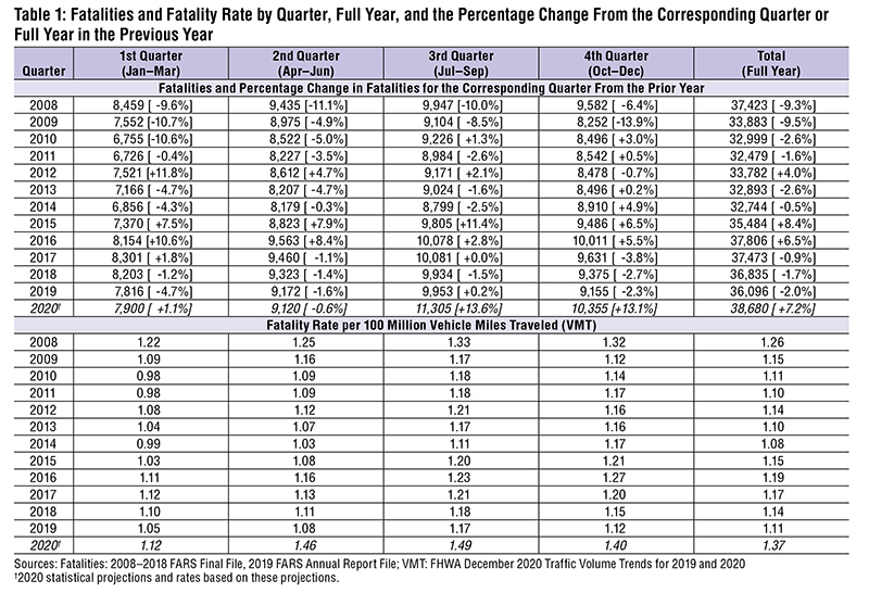 Table: Fatalities and Fatality Rate by Quarter, Full Year, and the Percentage Change From the Corresponding Quarter or Full Year in the Previous Year